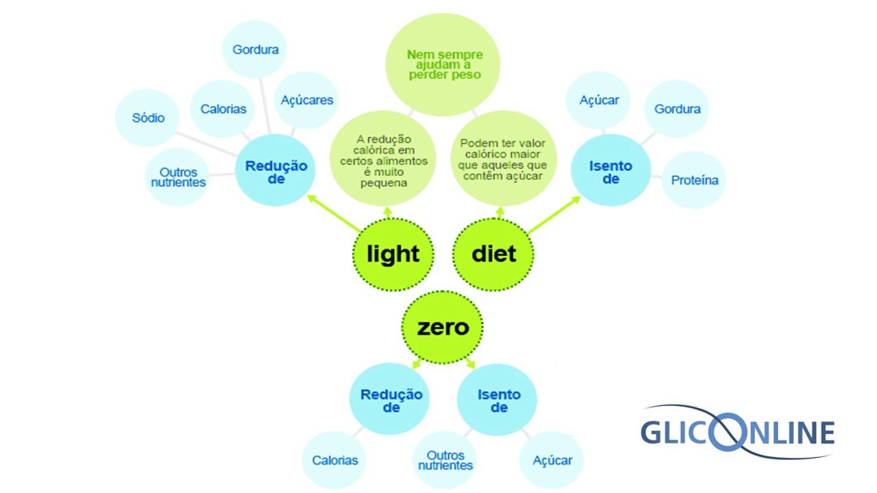 Light diet zero